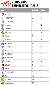 Premier League Table Alternative Premier League Table Tottenham Would Be Second On