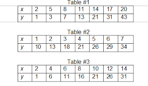 writing linear equations from a table writing and graphing linear equations 2 lessons tes teach