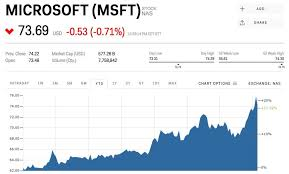 microsoft stock microsoft s big earnings beat is because of one business that is