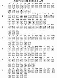 tutorial gitar dear god ab chord acoustic guitar new guitar chord chords music