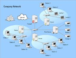 Home Server Network Design Services Copyright 2016 Global It Consultancy Services Limited