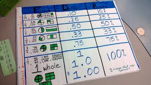 capturing classroom ideas math anchor chart fraction decimals