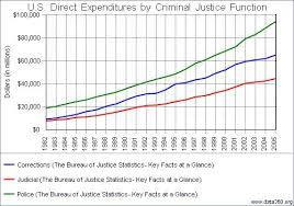us bureau of justice u s direct expenditures by criminal justice function