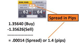 prezzo bid le coppie di valute nel forex