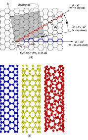 Armchair Nanotubes Recent Studies On Buckling Of Carbon Nanotubes Applied Mechanics