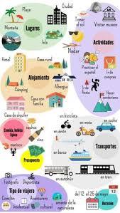 Ropa Interior En Ingles Best Way To Learn Spanish Fast Speak Spanish Spanish And