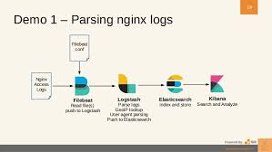 nginx access log analyzer log aggregation and analysis
