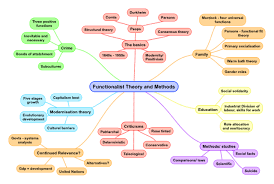 The Functionalist Theory of Society for A Level Sociology