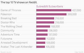 most popular tv shows reddit full tv shows pictures to pin on pinterest thepinsta