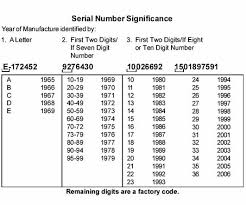 kohler serial number significance table kohler plus s