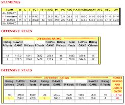 free nfl afc nfc pro football team stats statistics schedules