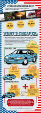 top 25 best car repair costs ideas on pinterest car fix