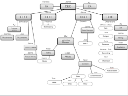 how using this org chart template can help you reach your goal of