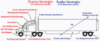 3 review of current regulatory approaches for trucks and cars