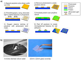 materials free full text surface engineering and patterning