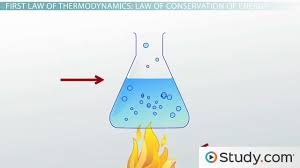 first law of thermodynamics law of conservation of energy video