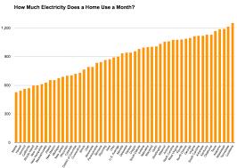 Average Utility Bill For 2 Bedroom Apartment Average Gas Bill For 1 Bedroom Apartment In Michigan Memsaheb Net