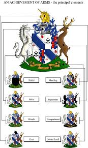 family crest and their meanings undertand your family crest