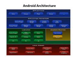 android operating system is android only a system software stack providing lots of services