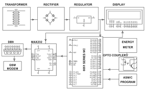 gsm based electracity energy meter billing system embedded projects
