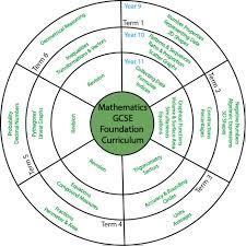 Gcse Simultaneous Equations Worksheet Teacher U0027s Annual Membership Mr Mathematics Com