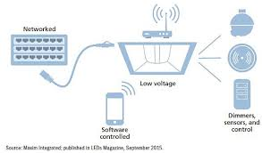 power over ethernet lighting digital ssl s mega disruptor will be power over ethernet magazine