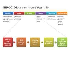 Free Sipoc Powerpoint Template For Six Sigma Sipoc Model Ppt