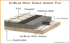 radiant floor heating cable for in slab applications