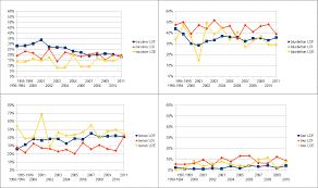Couleurs En Anglais Francais Statistiques Des Couleurs De Robe Des Setters Anglais
