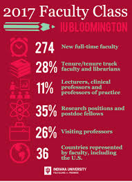 Colors In 2017 Iu Bloomington Welcomes 274 New Faculty From 36 Countries In 2017