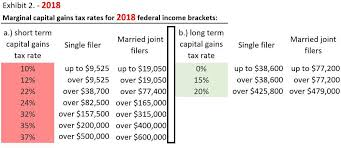 capital gains tax table 2017 real estate tax benefits the ultimate guide