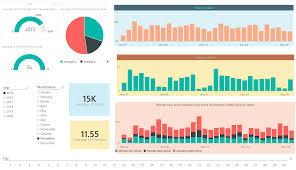 visualization of the week forecasting kpis and power bi visualization aspect radacad