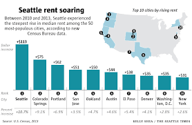 average rent cost census seattle saw steepest rent hike among major u s cities