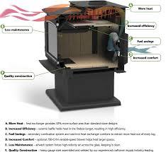 ironstrike grandview series 230 300 stove by obadiah u0027s woodstoves