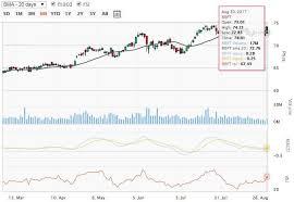 microsoft stock sell apple inc nasdaq aapl stock buy microsoft corporation