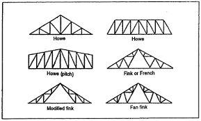 Free Timber Truss Design Software by Best Truss Designs Room In The Roof Trusses Attic Frames A C For