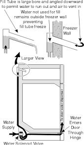 domestic refrigerator icemakers repair manual chapter 8