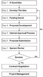 proposal preparation sponsored research services