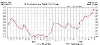 average gas price how far will gas prices in the us drop
