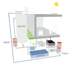 the self sufficient nexushaus provides energy water and food
