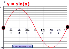 translation and phase shifts of sine and cosine graphs how