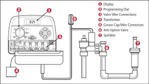 guide to installing a sprinkler system controller or timer 2016