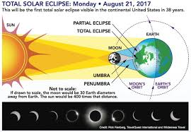 Alabama travel distance images Solar eclipse diagram alabama living magazine jpg