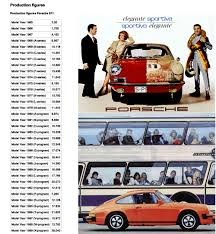 porsche models porsche 911 model production numbers 1965 2012