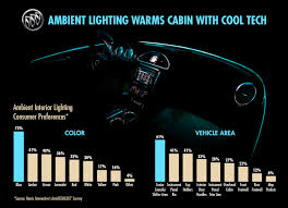 Led Strip Lights For Car Interior by Here U0027s How Buick Illuminates Its Cabins Using Ambient Lighting