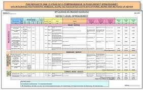 Home Maintenance Spreadsheet by Deferred Maintenance Of A Commercial Industrial Complex Wexco