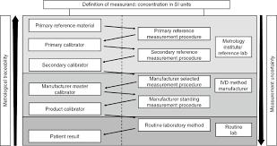 100 metrology lab manual search results for metrology