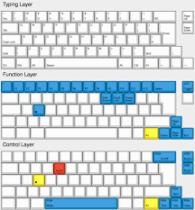 What Do Colours Mean Default Keymap Iso U2014 Clueboard Co