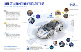 Go Design by Automated Driving Group Intel