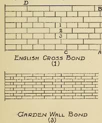 brick construction shown and wall